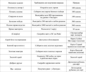 Таблица Hearthstone